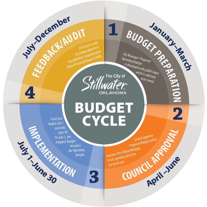 Budget Cycle Graphic