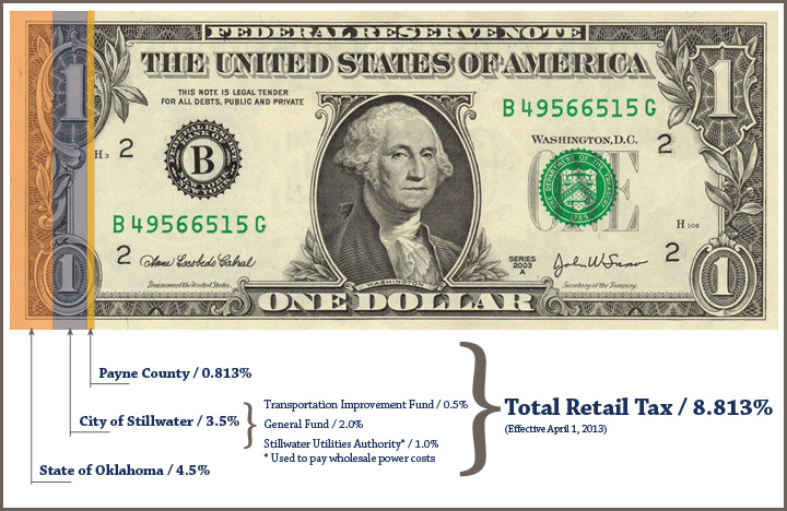 Dollar Diagram